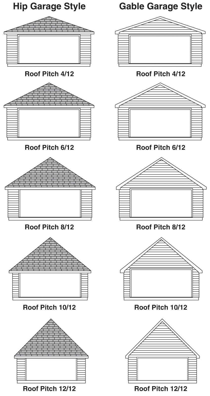 Popular Garage Size Configurations
